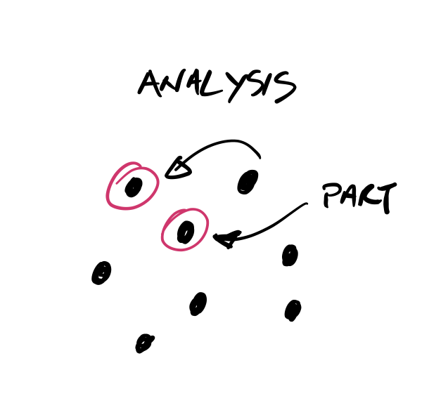Analysis illustration in context of systems thinking