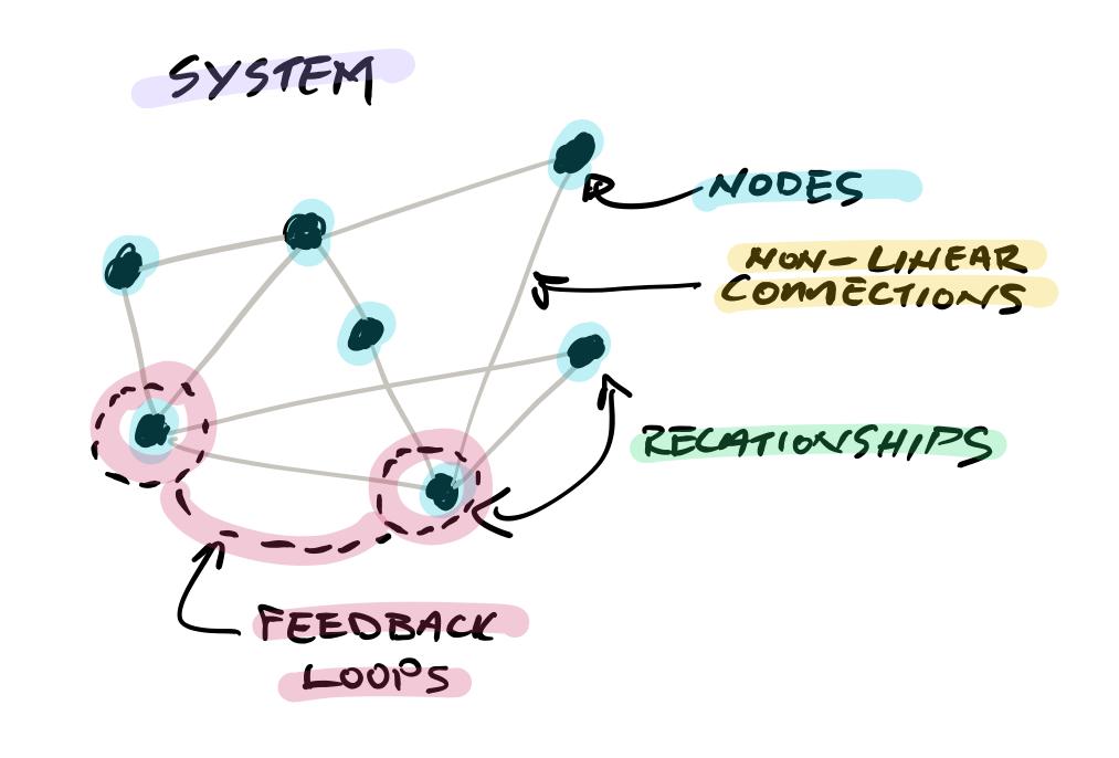 Systems thinking main idea