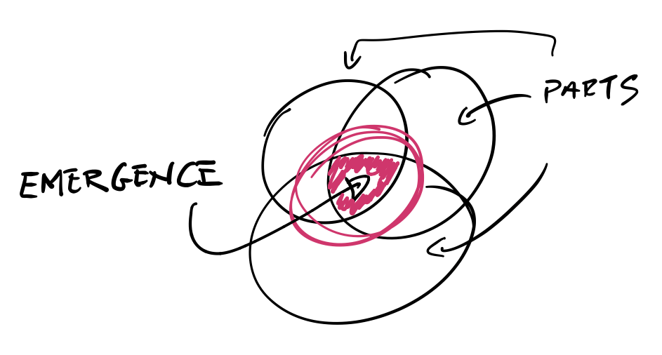Emergence illustration in context of systems thinking